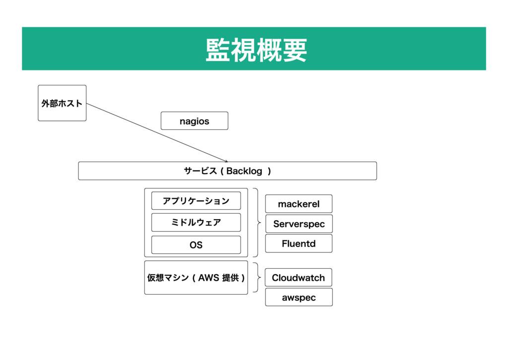 監視概要 仮想マシン ( AWS 提供 ) 外部ホスト OS ミドルウェア アプリケーション ...
