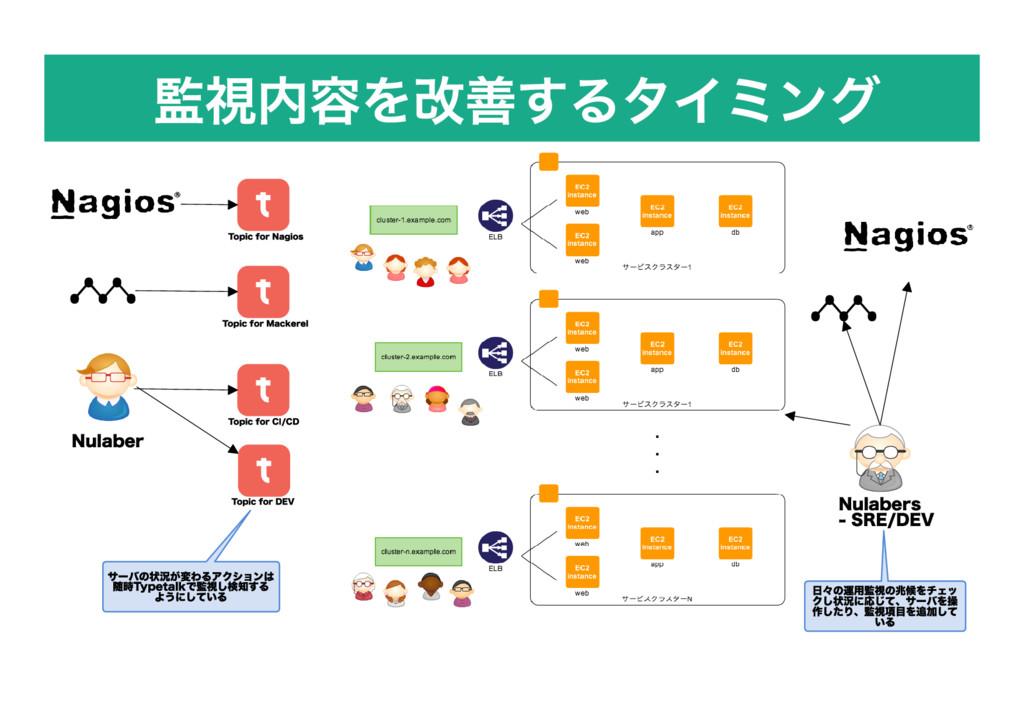 監視内容を改善するタイミング Topic for Nagios Topic for CI/CD...