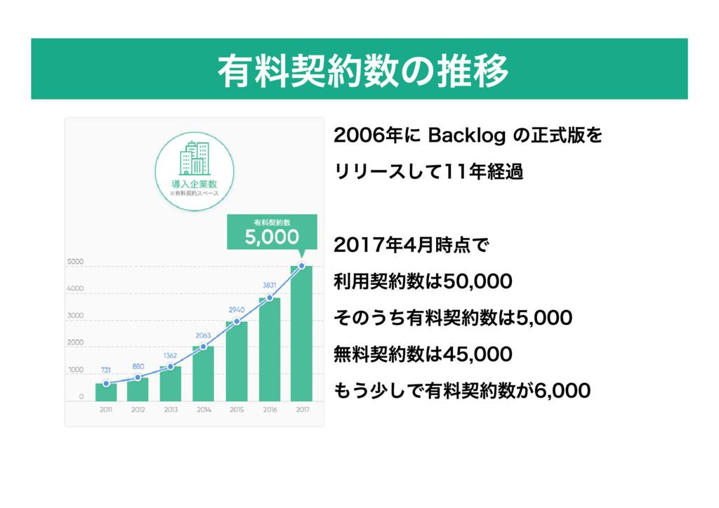 有料契約数の推移 2006年に Backlog の正式版を リリースして11年経過 2017年...