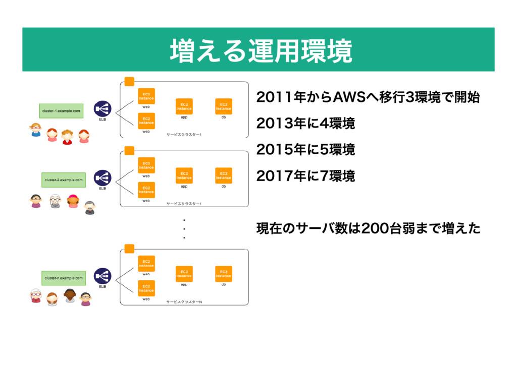 増える運用環境 2011年からAWSへ移行3環境で開始 2013年に4環境 2015年に5環境...