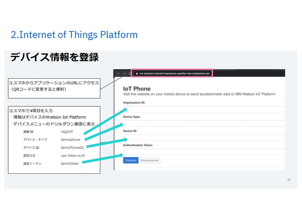 2.Internet of Things Platform デバイス情報を登録 29 ②スマホ...