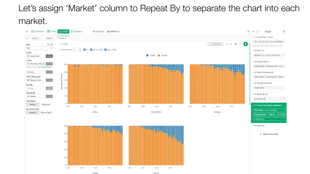 Let's assign 'Market' column to Repeat By to se...