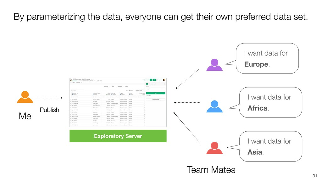 31 Me Team Mates I want data for Europe. I want...
