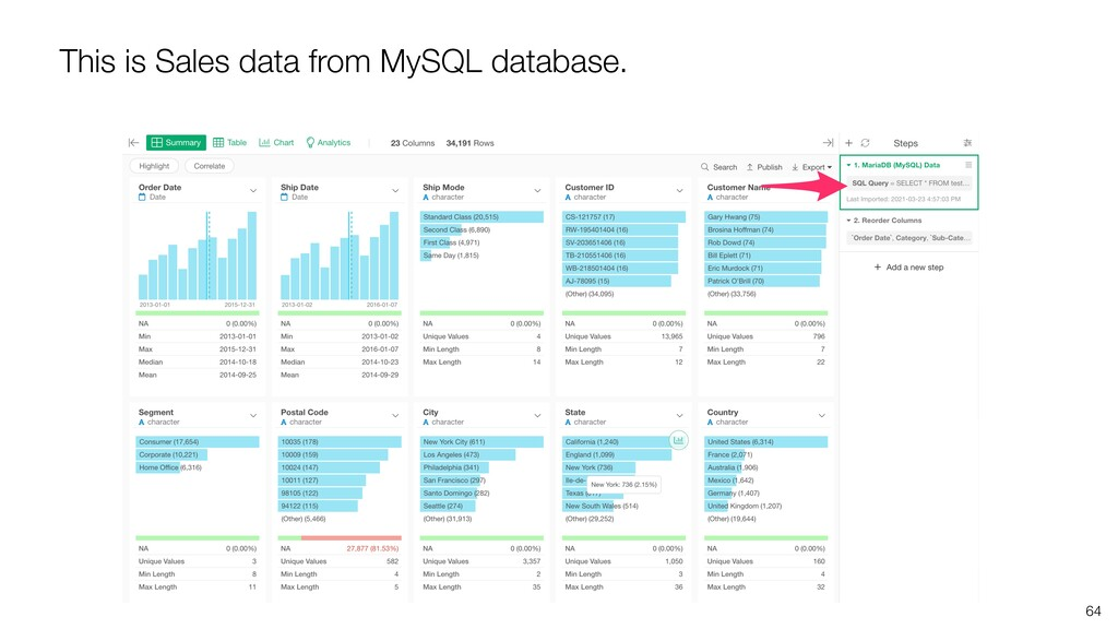 64 This is Sales data from MySQL database.