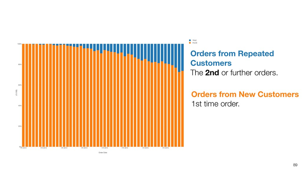 89 Orders from Repeated Customers The 2nd or fu...