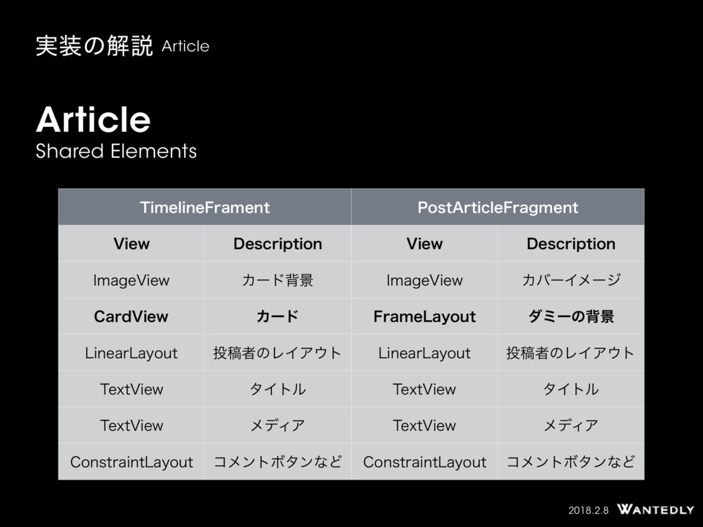 2018.2.8 Article Shared Elements ࣮ͷղઆ Article ...