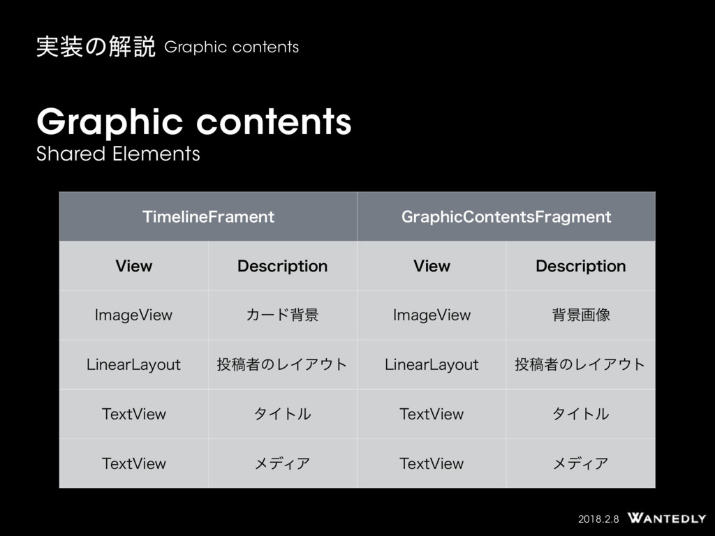 2018.2.8 Graphic contents Shared Elements ࣮ͷղઆ...