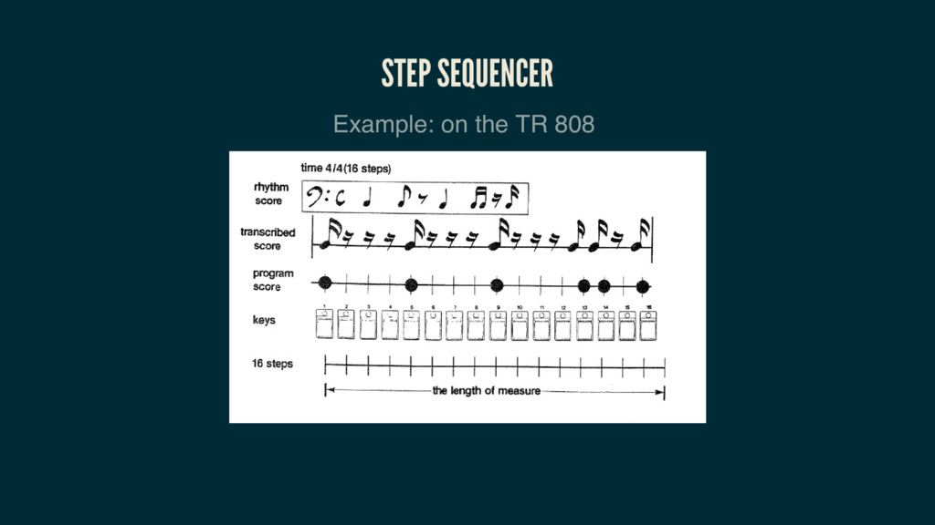 STEP SEQUENCER Example: on the TR 808