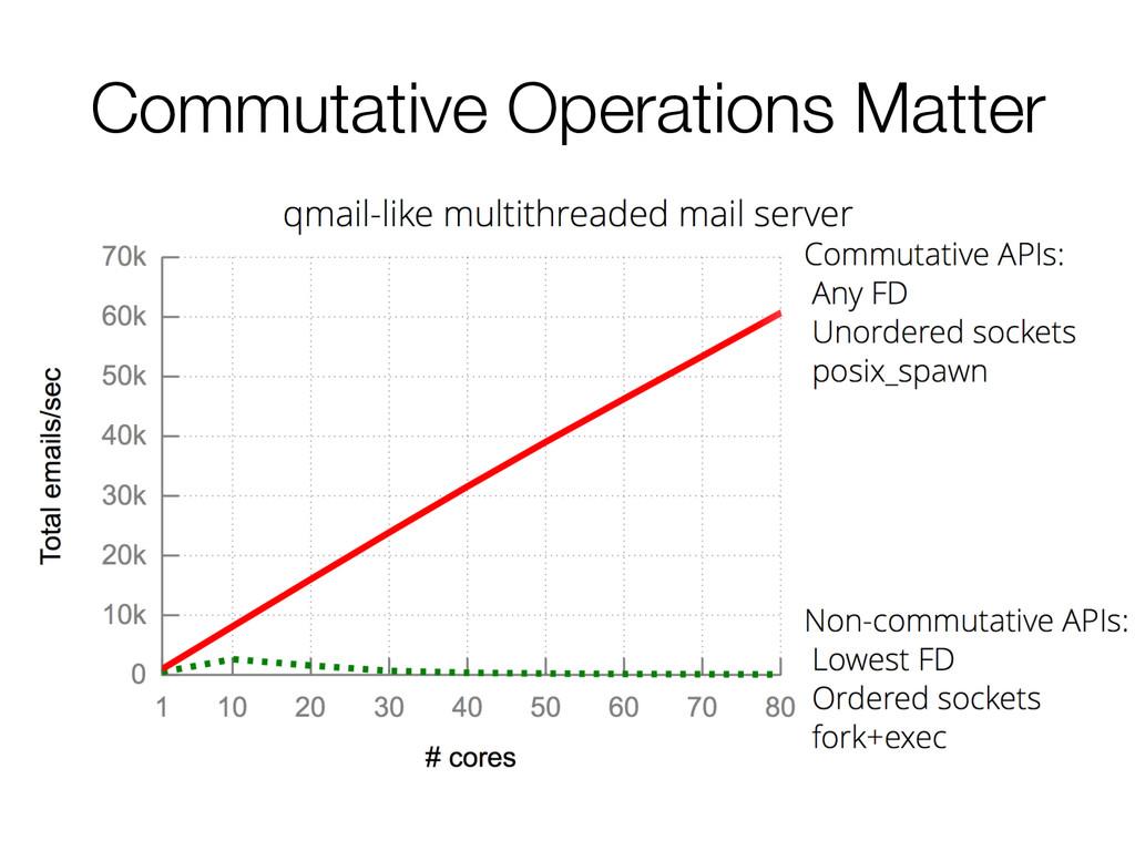 Commutative Operations Matter