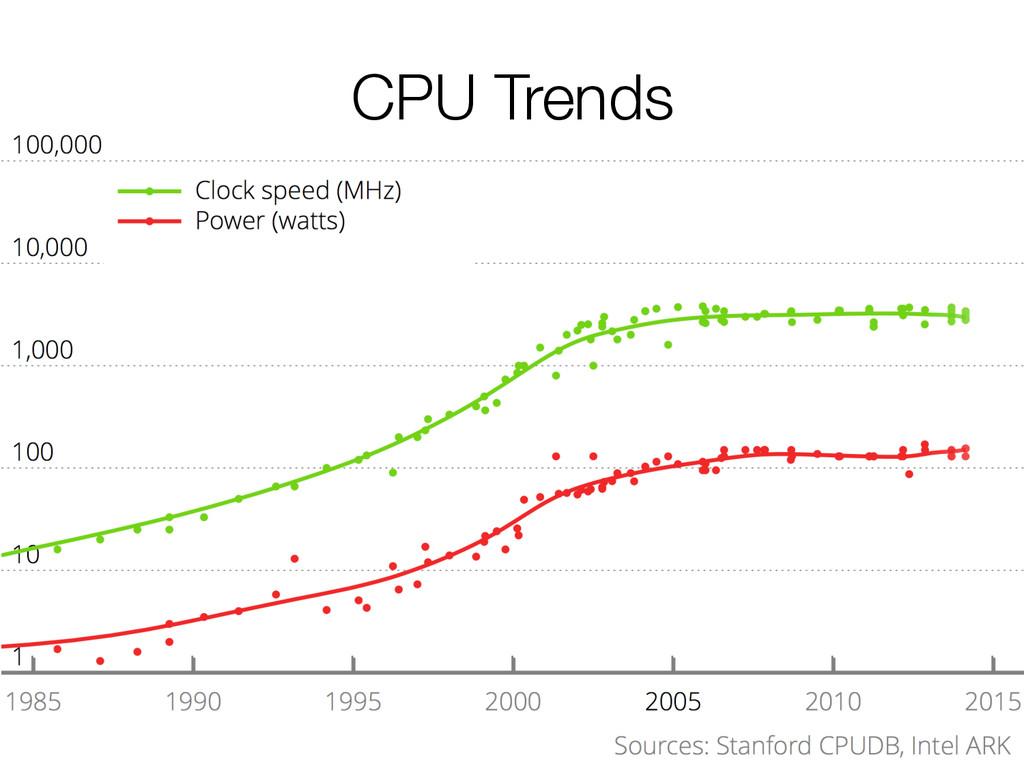CPU Trends