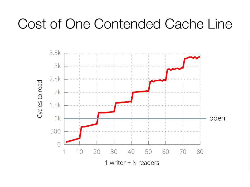 Cost of One Contended Cache Line