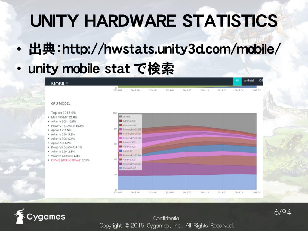 UNITY HARDWARE STATISTICS $POGJEFOUJBM $PQZSJHI...