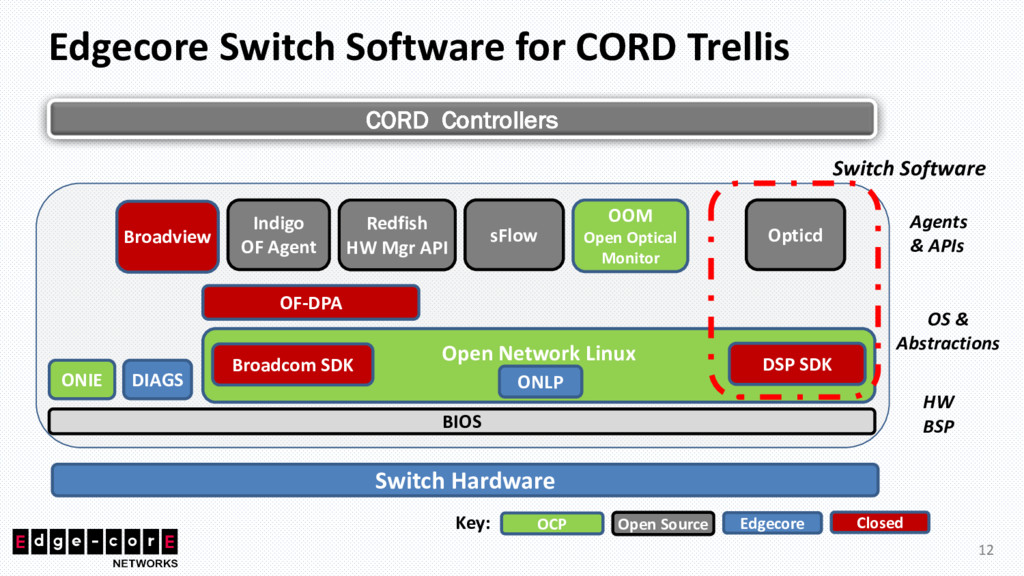 Edgecore Switch Software for CORD Trellis Switc...