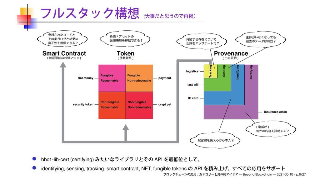 ( ) Token ସ՟ฎ   Smart Contract ݕূՄͳঢ়ଶϚγϯ   Pr...