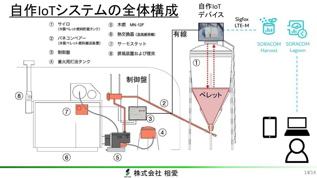 株式会社 相愛 /14 自作IoTシステムの全体構成 14 制御盤 自作IoT デバイス ペレ...