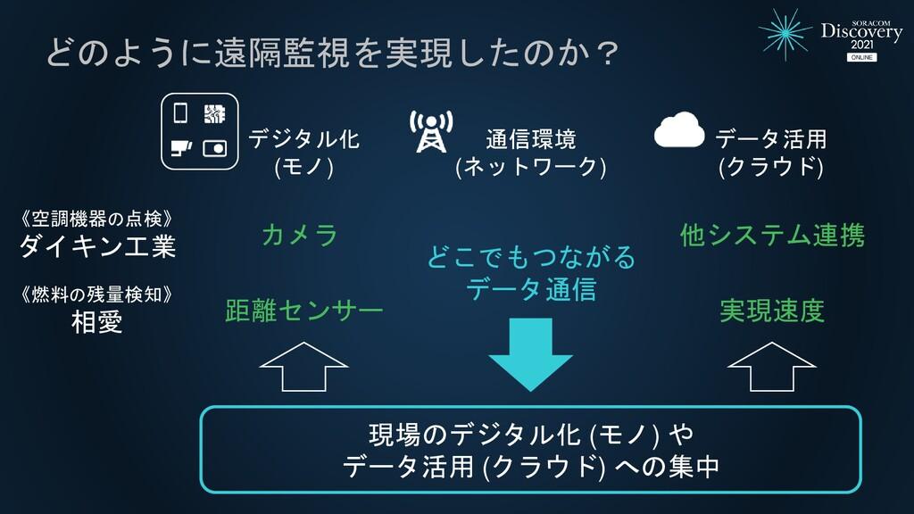 どのように遠隔監視を実現したのか? デジタル化 (モノ) データ活用 (クラウド) カメラ 距...
