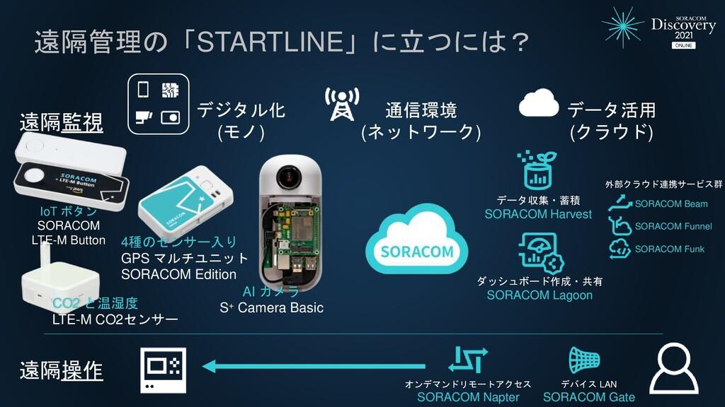 遠隔管理の「STARTLINE」に立つには? デジタル化 (モノ) データ活用 (クラウド) ...