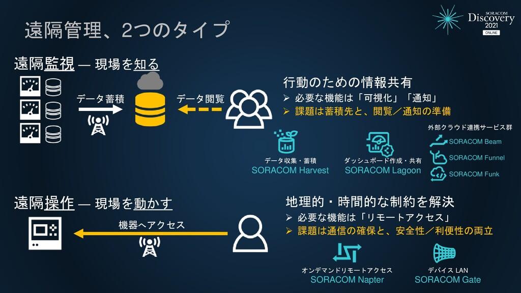 遠隔管理、2つのタイプ データ蓄積 行動のための情報共有  必要な機能は「可視化」「通知」 ...