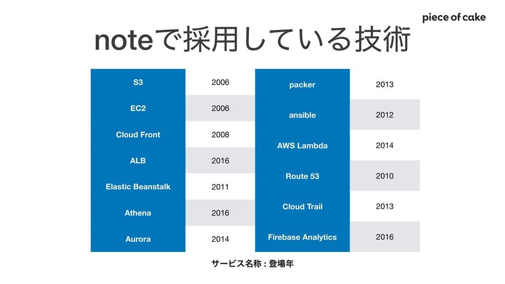 noteͰ࠾༻͍ͯ͠Δٕज़ S3 2006 EC2 2006 Cloud Front 2008...