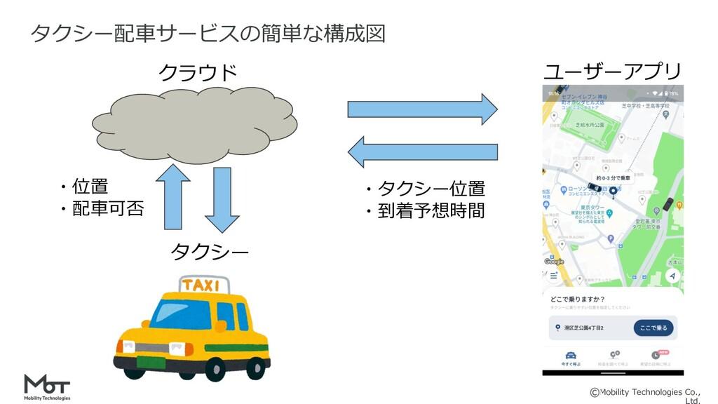 Mobility Technologies Co., タクシー配⾞サービスの簡単な構成図 クラ...