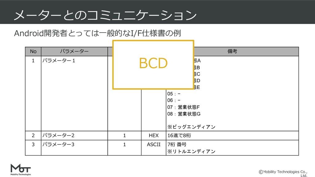 Mobility Technologies Co., メーターとのコミュニケーション No パ...