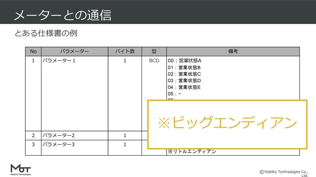 Mobility Technologies Co., メーターとの通信 No パラメーター バ...