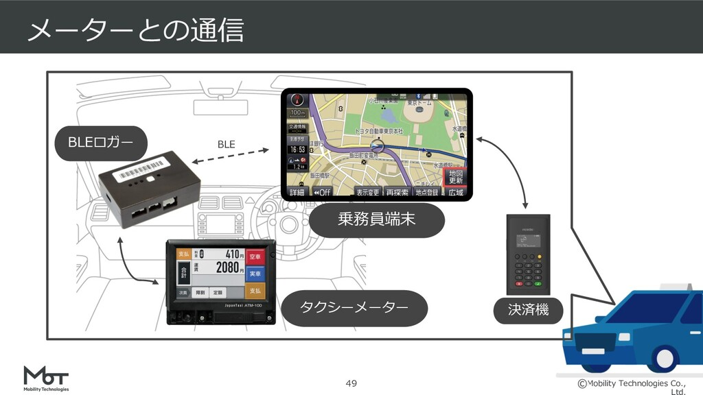 Mobility Technologies Co., BLEロガー メーターとの通信 BLE ...