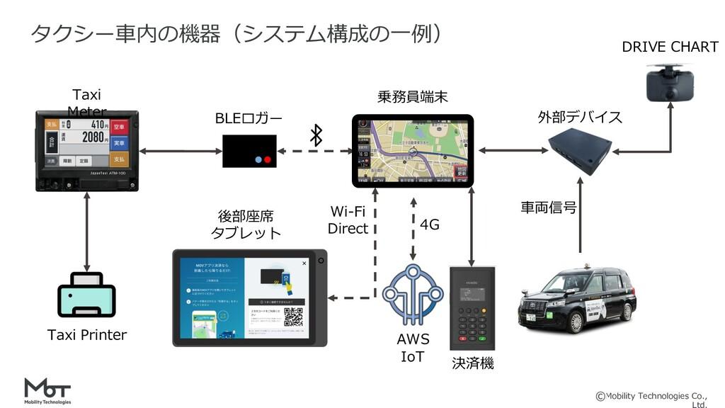 Mobility Technologies Co., 6 タクシー⾞内の機器(システム構成の⼀...