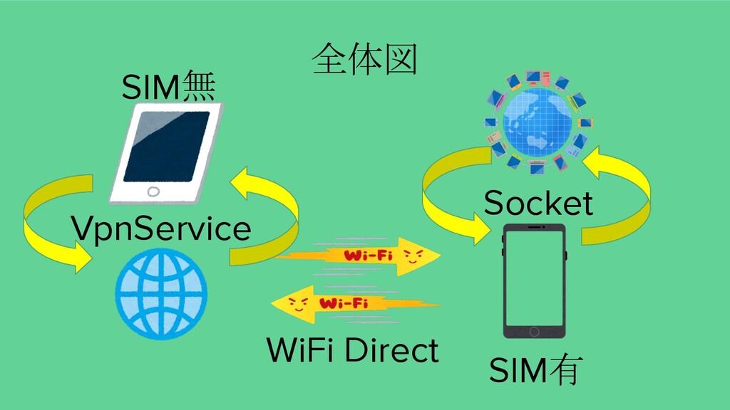 WiFi Direct 全体図 VpnService SIM有 SIM無 Socket
