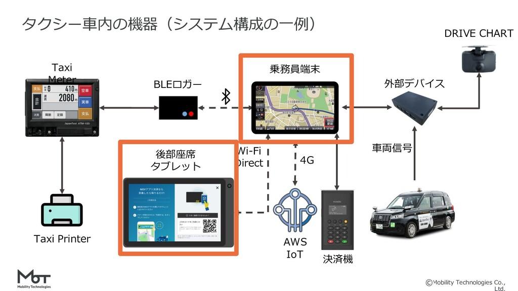Mobility Technologies Co., 7 タクシー⾞内の機器(システム構成の⼀...