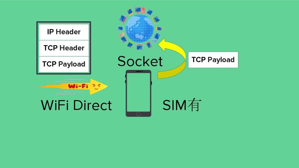 WiFi Direct SIM有 IP Header TCP Header TCP Paylo...
