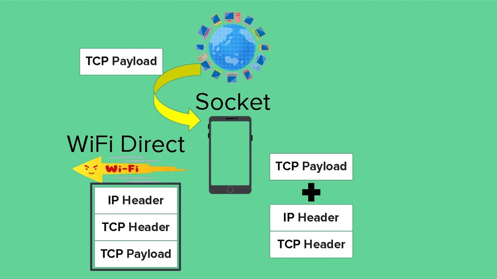 WiFi Direct IP Header TCP Header TCP Payload IP...