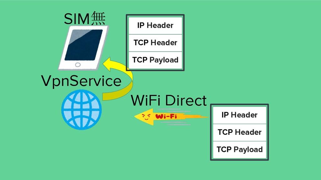 VpnService SIM無 WiFi Direct IP Header TCP Heade...