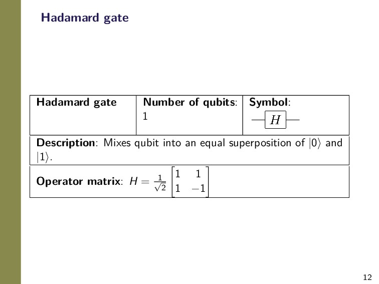 12 Hadamard gate Hadamard gate Number of qubits...