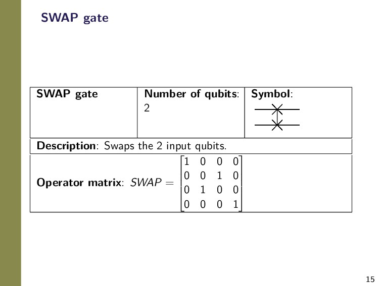 15 SWAP gate SWAP gate Number of qubits: 2 Symb...
