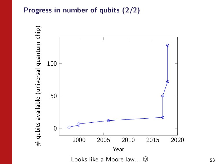 53 Progress in number of qubits (2/2) 2000 2005...