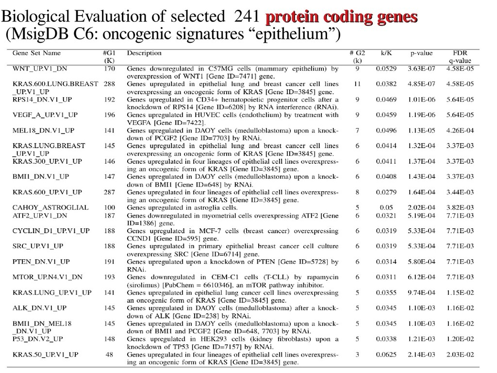 15 Biological Evaluation of selected 241 protei...