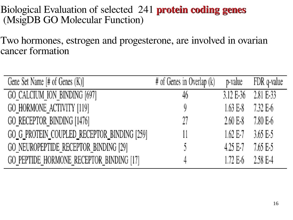 16 Biological Evaluation of selected 241 protei...