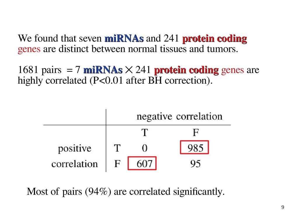 9 We found that seven miRNAs miRNAs and 241 pro...