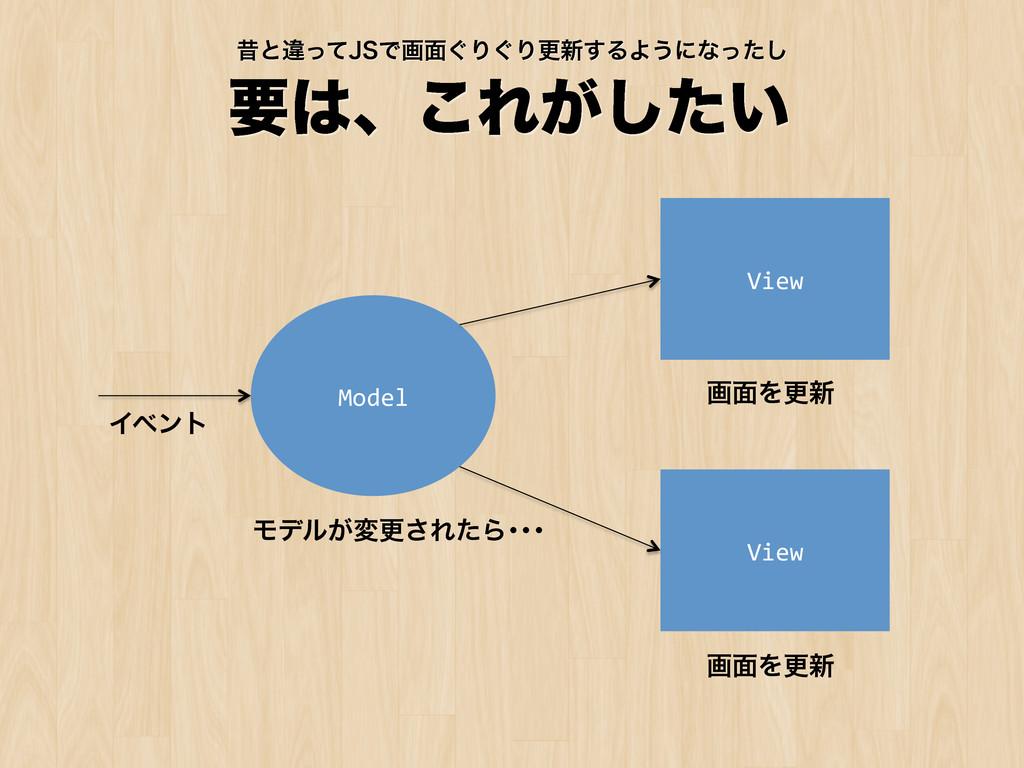 ཁɺ͜Ε͕͍ͨ͠ Model View View Ϟσϧ͕มߋ͞ΕͨΒŋŋŋ...