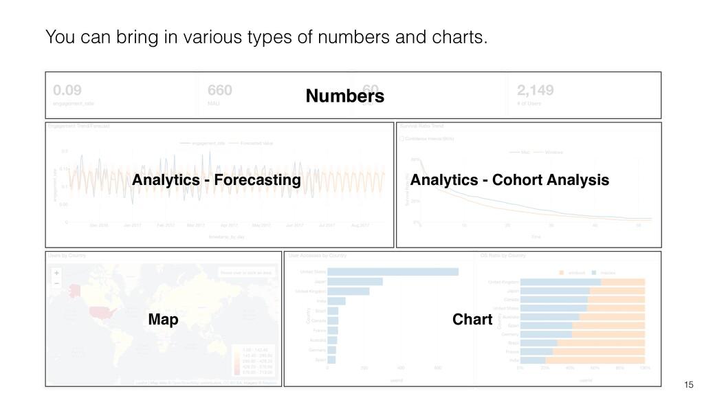 15 Numbers Analytics - Forecasting Analytics - ...