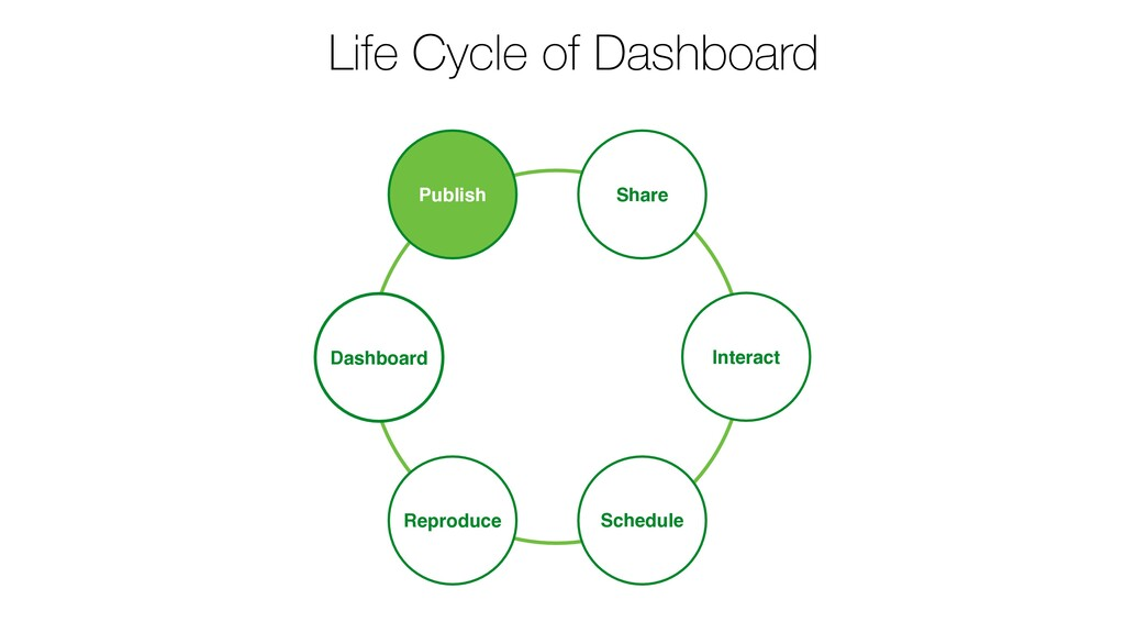 Life Cycle of Dashboard Publish Schedule Share ...