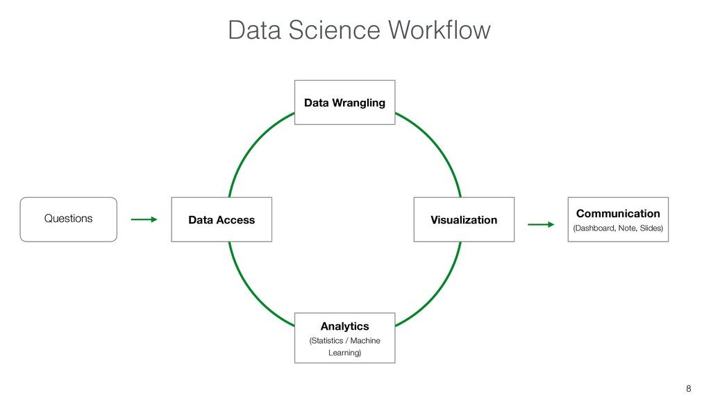 8 Questions Data Access Data Wrangling Visualiz...