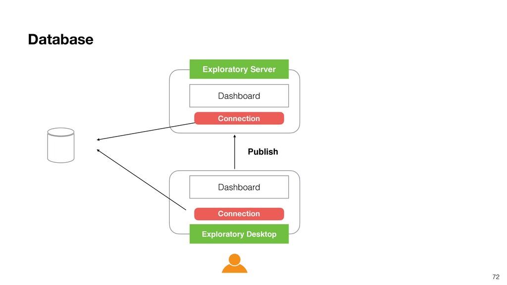 Database 72 Dashboard Dashboard Exploratory Des...