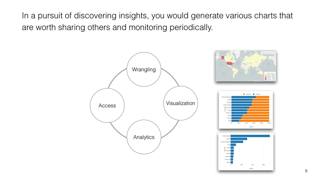 9 Wrangling Visualization Analytics Access In a...