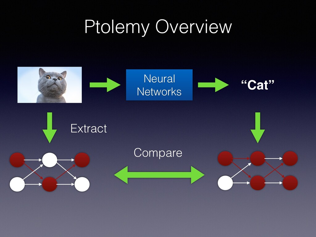 "Ptolemy Overview Neural Networks ""Cat"" Extract ..."