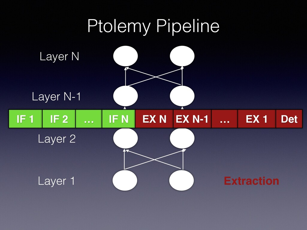 Ptolemy Pipeline Layer 1 Layer 2 …… Layer N-1 L...