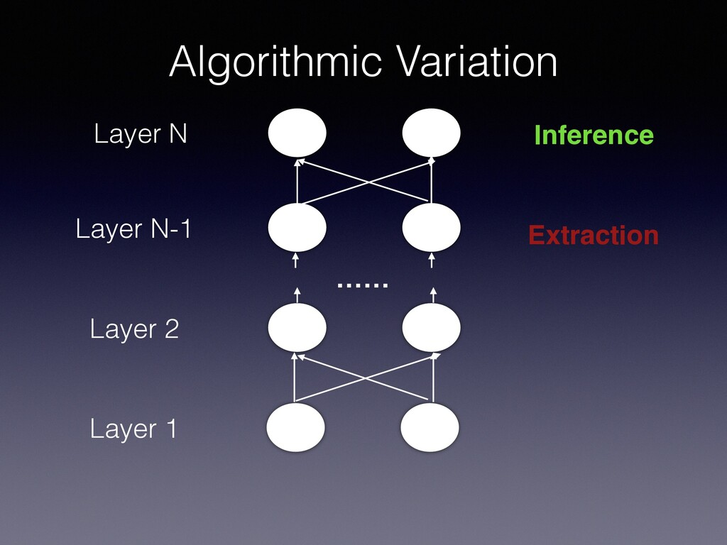Layer 1 Layer 2 …… Layer N-1 Layer N Inference ...
