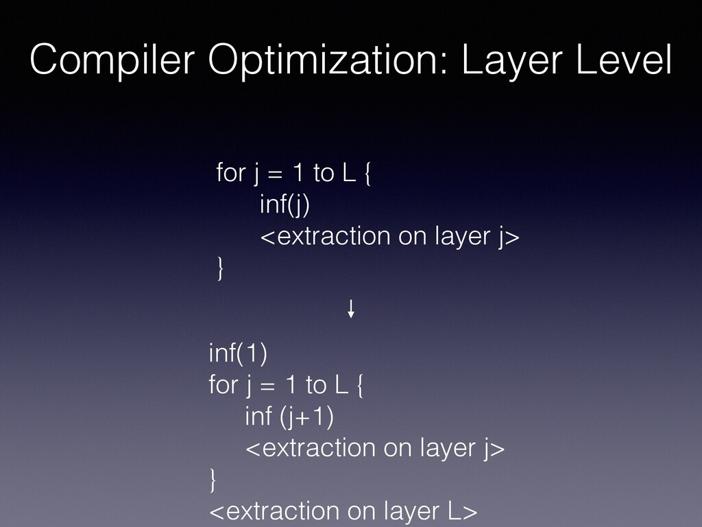 Compiler Optimization: Layer Level inf(1) for j...