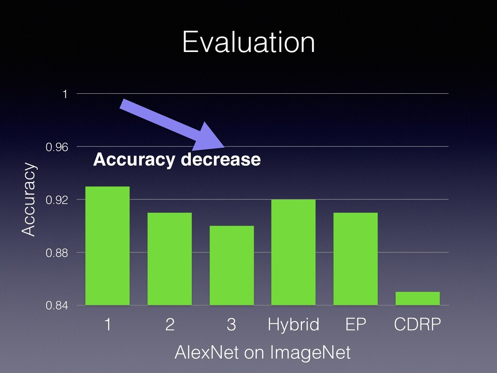Evaluation Accuracy 0.84 0.88 0.92 0.96 1 1 2 3...